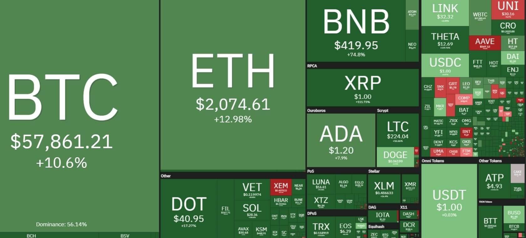 Tablica prikazuje pozitivan trend rasta cijena kriptovaluta.