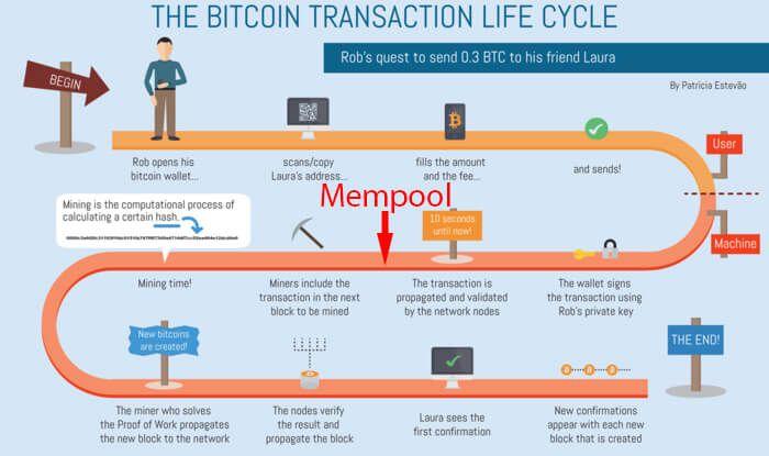 Infografika prikazuje cjelokupni ciklus jedne Bitcoin transakcije.