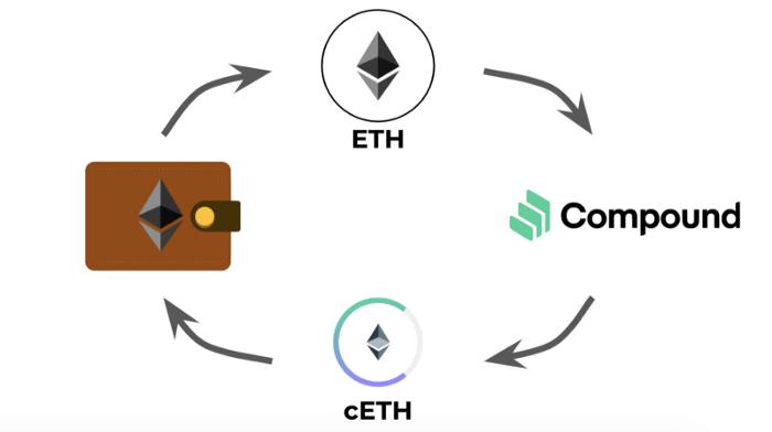 Infografika objašnjava koncept decentraliziranih financija.