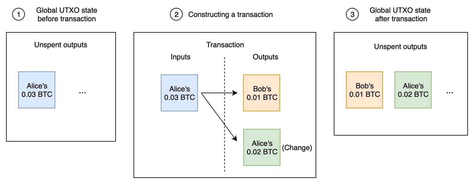 Infografika objašnjava način funkcioniranja Bitcoin transakcije uz pomoć UTXO formata.