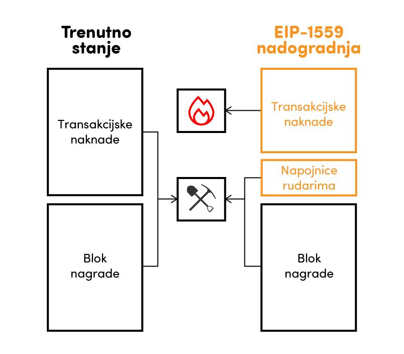 Grafički prikaz koji pokazuje kako izgleda nadogradja Ethereum mreže i način na koji radi.