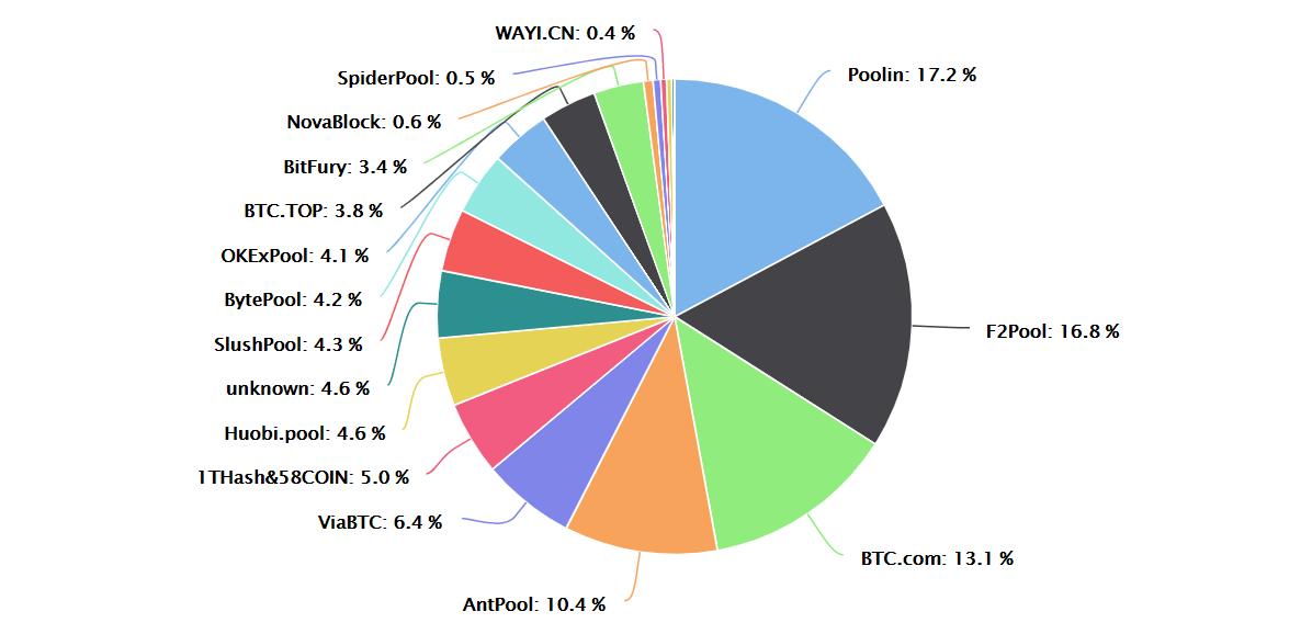 Kružni graf prikazuje udio rudara ili minera potrebnih za rudarenje Bitcoina.