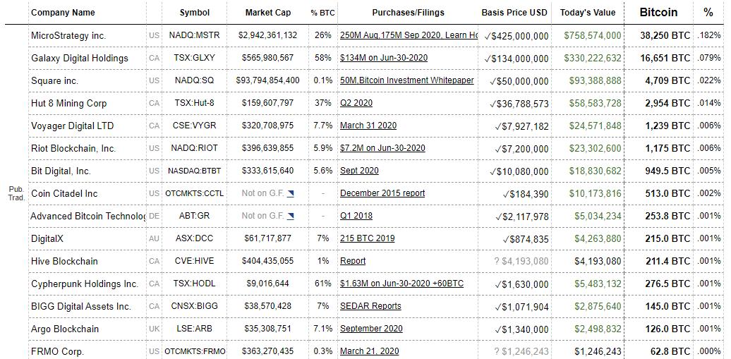 Popis najvećih investitora u Bitcoin i njihov udio u Bitcoinu.