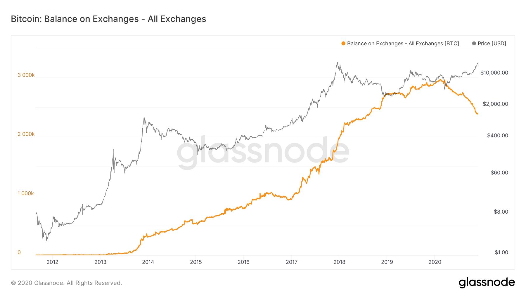 Graf koji prikazuje ponudu Bitcoina na kripto burzama kroz godine.