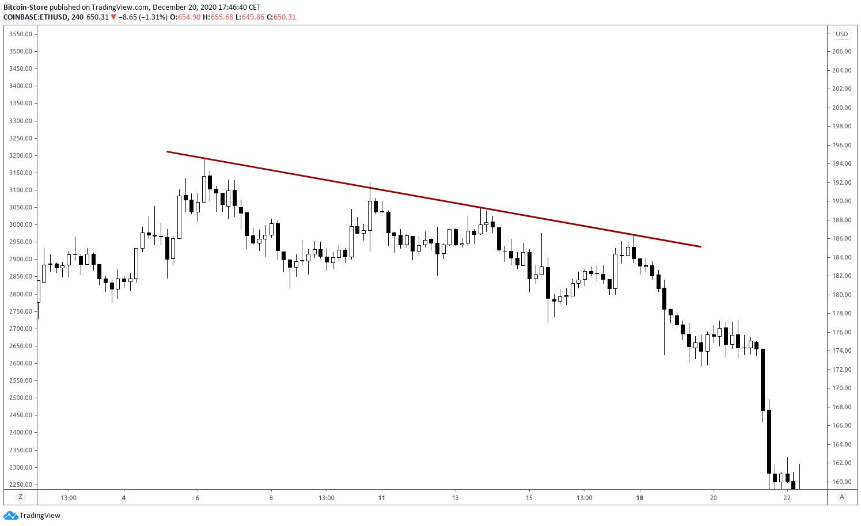 Grafički prikaz dijagonalne linije koja označava pad cijena kriptovaluta.