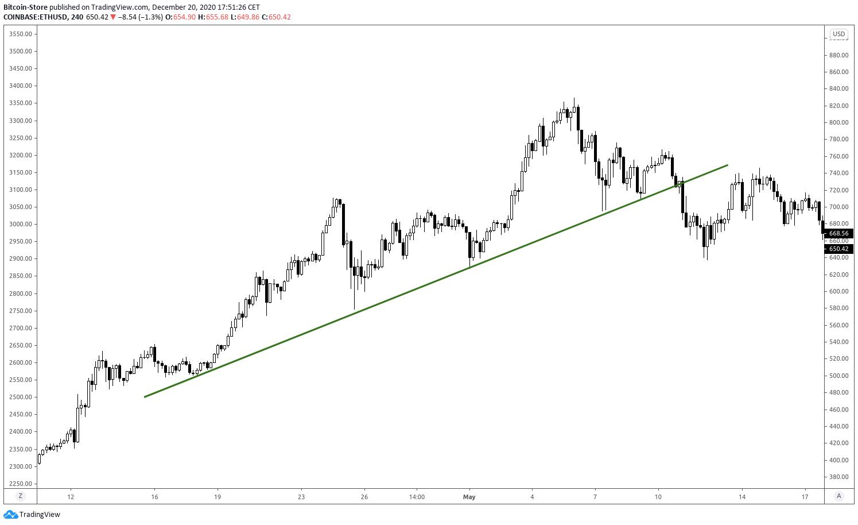 Graf koji prikazuje tzv. dijagonalnu trend liniju kod određivanja cijena kriptovaluta.