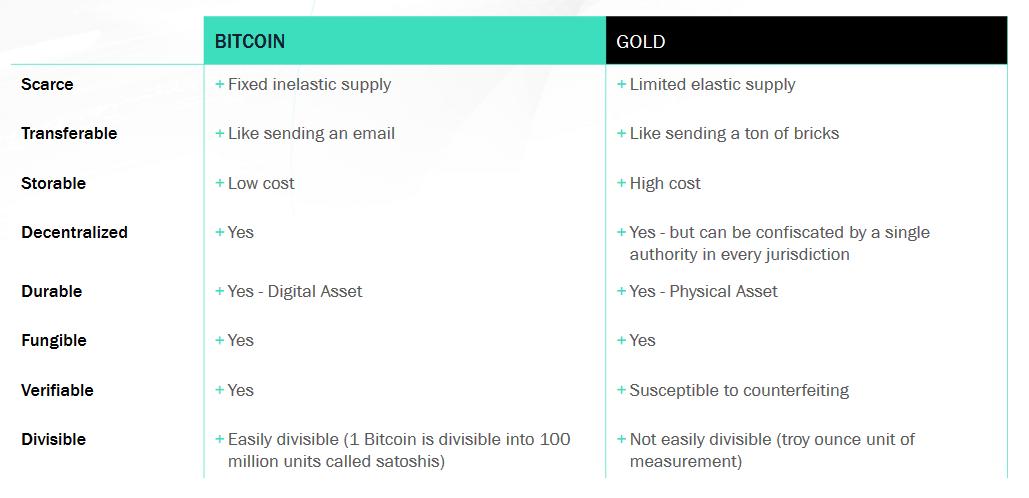 Tablica usporedbe između Bitcoina i zlata.