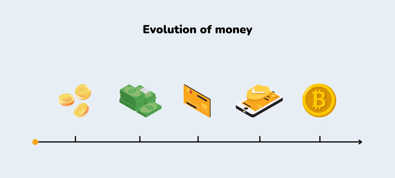 Vremenska crta koja prikazuje evoluciju novca i načine plaćanja kroz povijest.